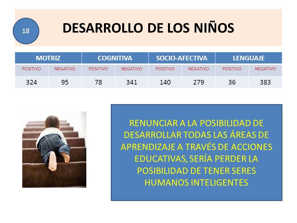 DESARROLLO DE LOS NIÑOS MOTRIZCOGNITIVASOCIO-AFECTIVALENGUAJE POSITIVONEGATIVOPOSITIVONEGATIVOPOSITIVONEGATIVOPOSITIVONEGATIVO 324957834114027936383 R