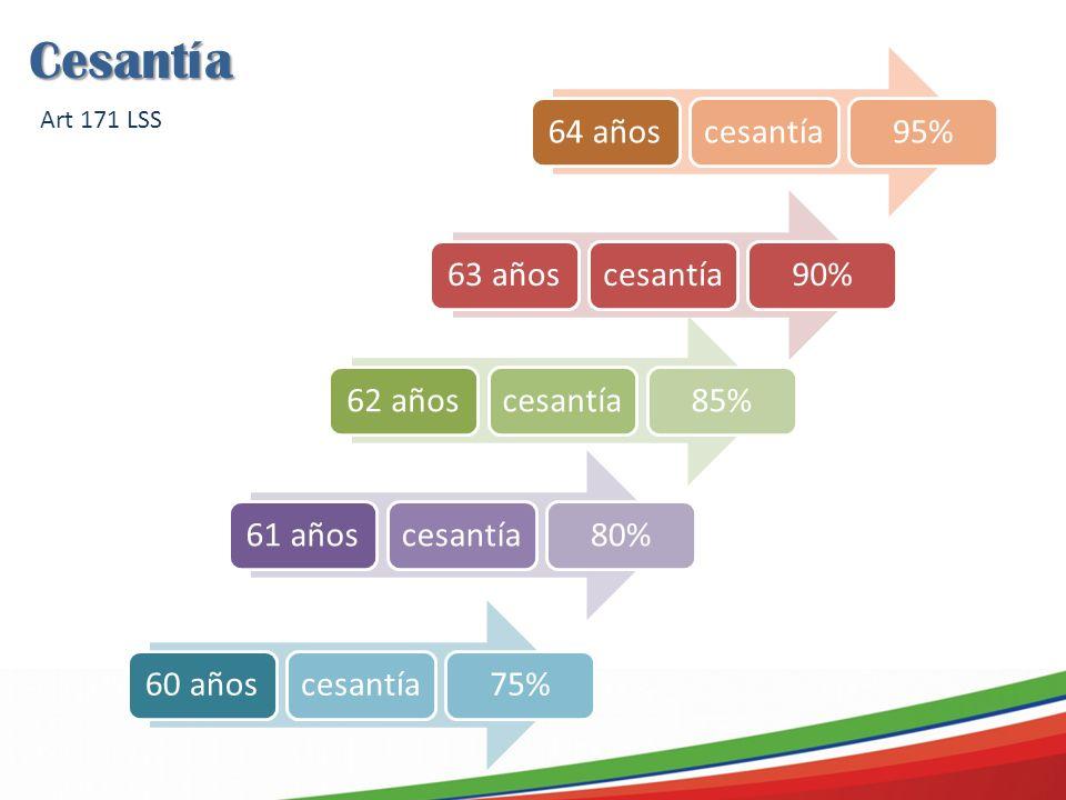 64 añoscesantía95%63 añoscesantía90% 62 añoscesantía85%61 añoscesantía80%60 añoscesantía75% Cesantía Art 171 LSS