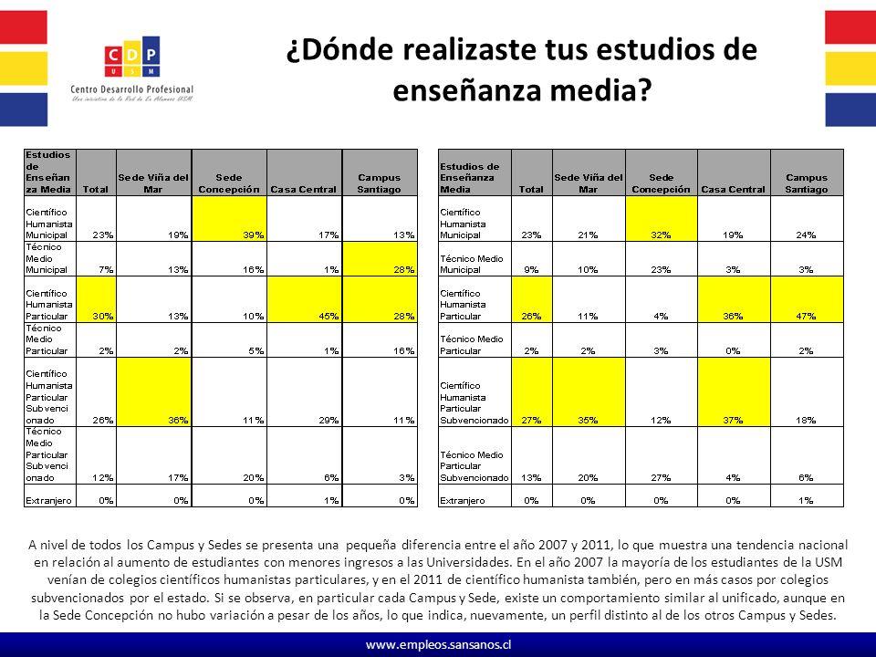 www.empleos.sansanos.cl ¿Dónde realizaste tus estudios de enseñanza media.