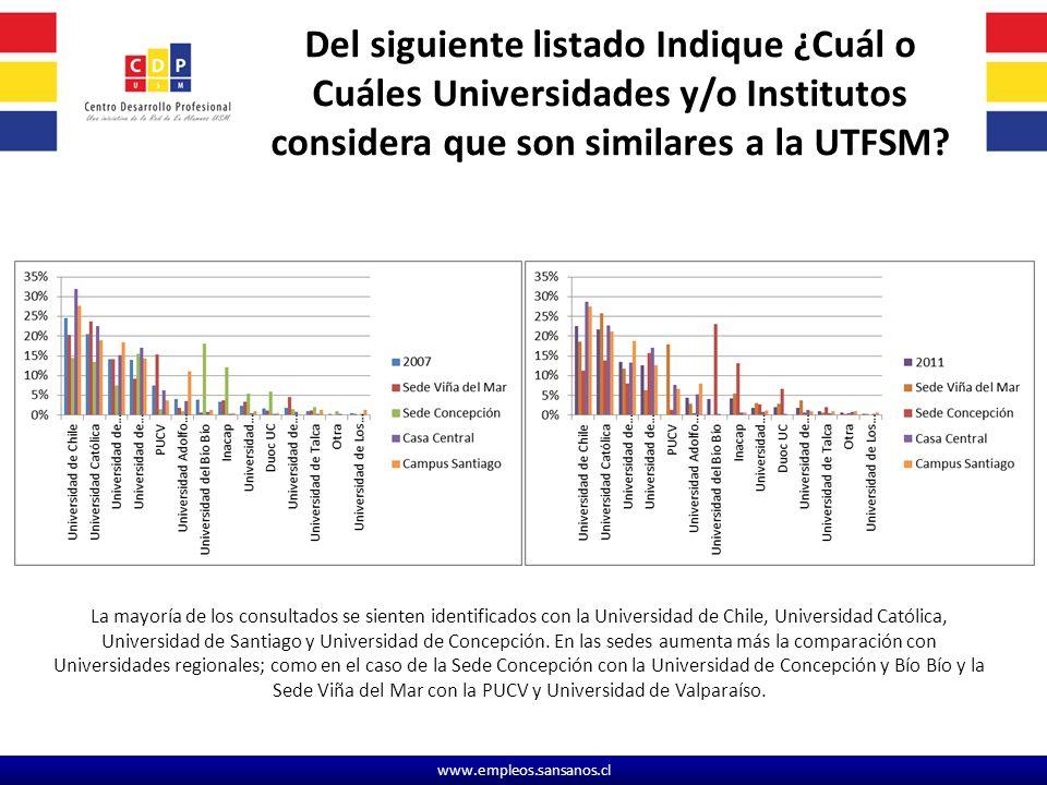 www.empleos.sansanos.cl Del siguiente listado Indique ¿Cuál o Cuáles Universidades y/o Institutos considera que son similares a la UTFSM.