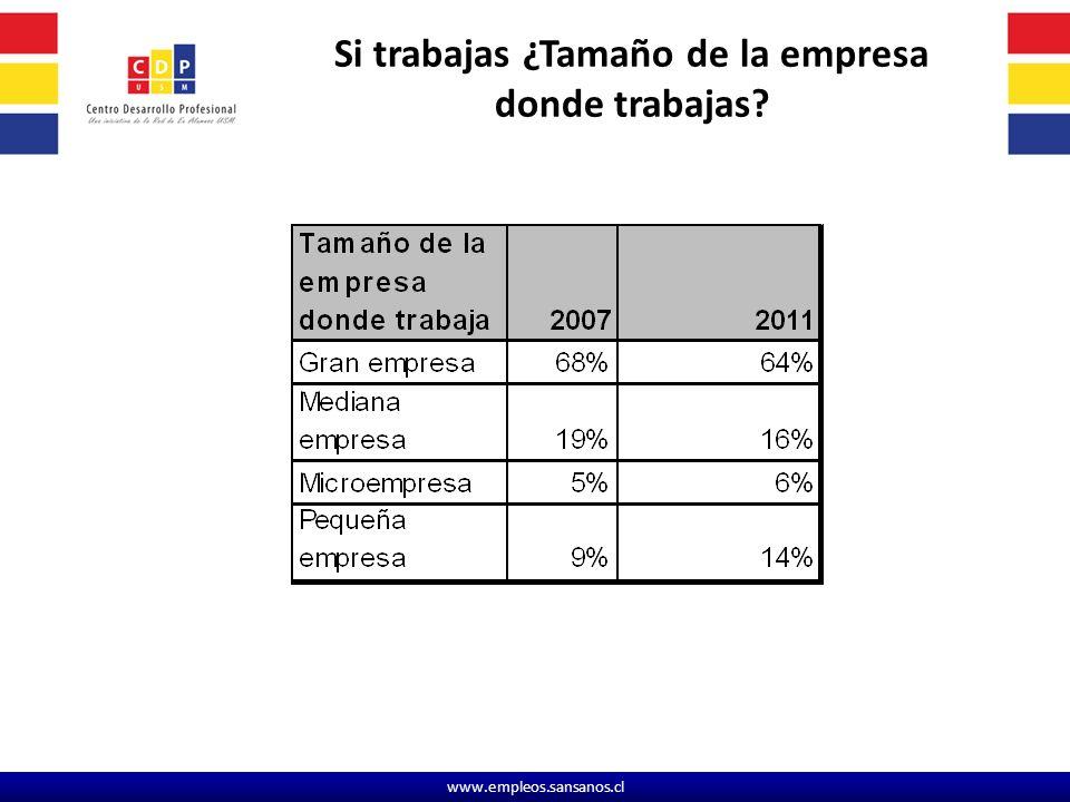 www.empleos.sansanos.cl Si trabajas ¿Tamaño de la empresa donde trabajas?