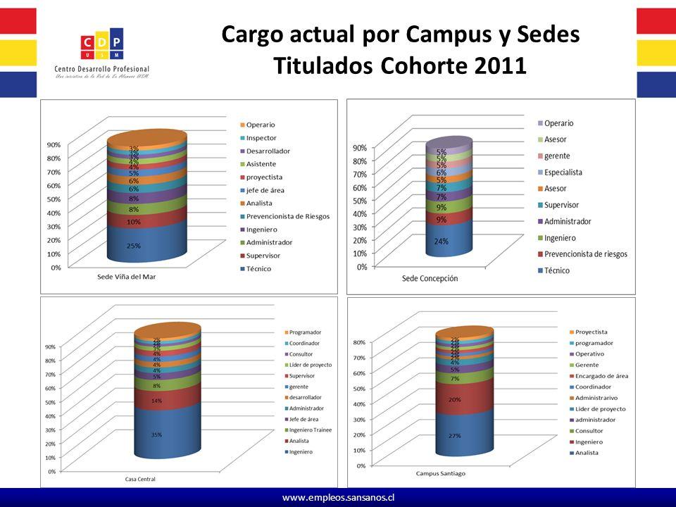 www.empleos.sansanos.cl Cargo actual por Campus y Sedes Titulados Cohorte 2011
