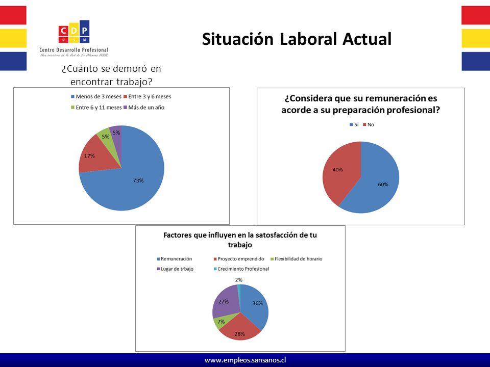www.empleos.sansanos.cl ¿Cuánto se demoró en encontrar trabajo? Situación Laboral Actual
