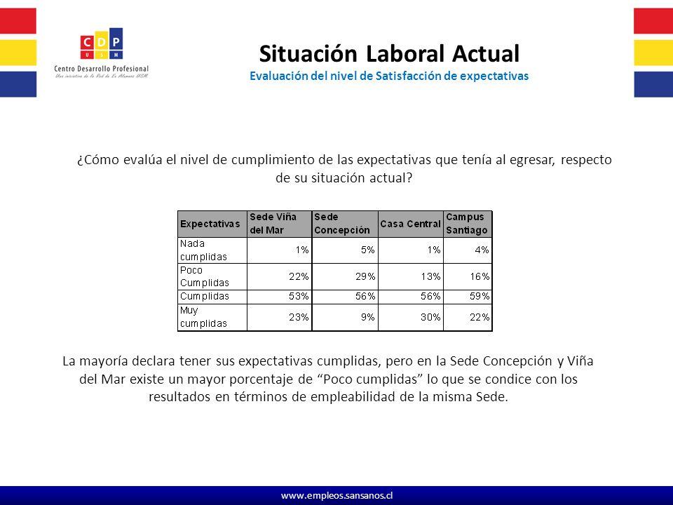 www.empleos.sansanos.cl ¿Cómo evalúa el nivel de cumplimiento de las expectativas que tenía al egresar, respecto de su situación actual.