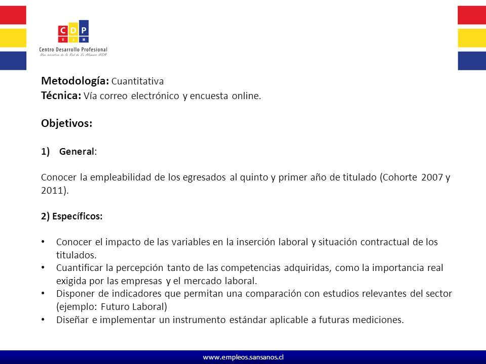 www.empleos.sansanos.cl ¿ En la actualidad se encuentra trabajando.