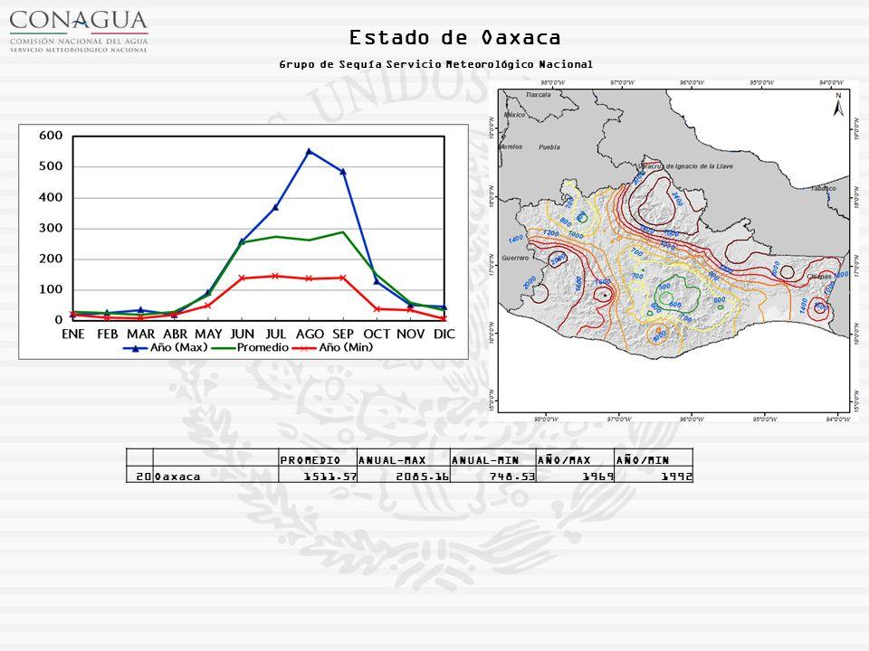 Estado de Oaxaca Grupo de Sequía Servicio Meteorológico Nacional PROMEDIOANUAL-MAXANUAL-MINAÑO/MAXAÑO/MIN 20Oaxaca1511.572085.16748.5319691992