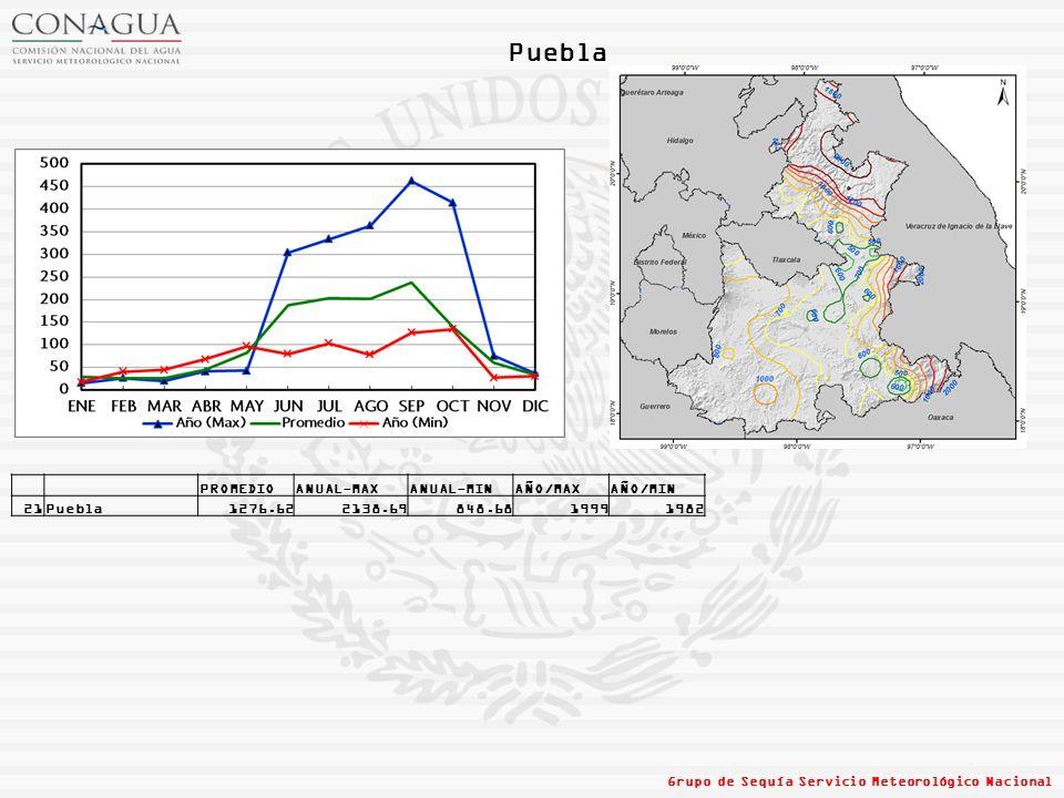 Puebla Grupo de Sequía Servicio Meteorológico Nacional PROMEDIOANUAL-MAXANUAL-MINAÑO/MAXAÑO/MIN 21Puebla1276.622138.69848.6819991982