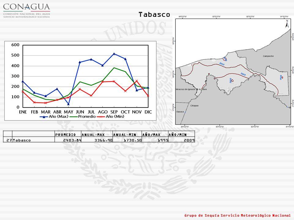 Tabasco Grupo de Sequía Servicio Meteorológico Nacional PROMEDIOANUAL-MAXANUAL-MINAÑO/MAXAÑO/MIN 27Tabasco2403.843366.901730.5019952009
