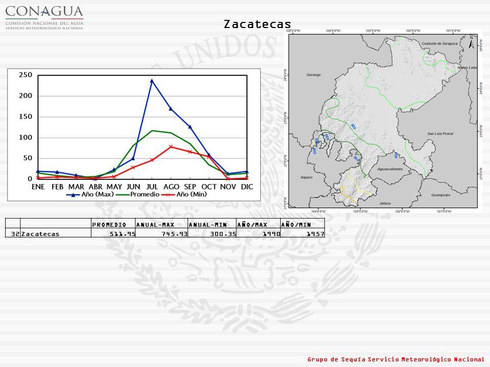 Zacatecas Grupo de Sequía Servicio Meteorológico Nacional PROMEDIOANUAL-MAXANUAL-MINAÑO/MAXAÑO/MIN 32Zacatecas511.95745.93300.3519901957