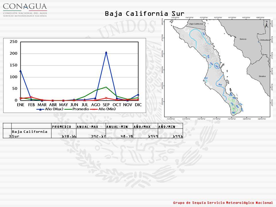 Baja California Sur Grupo de Sequía Servicio Meteorológico Nacional PROMEDIOANUAL-MAXANUAL-MINAÑO/MAXAÑO/MIN 3 Baja California Sur178.16392.1748.78194