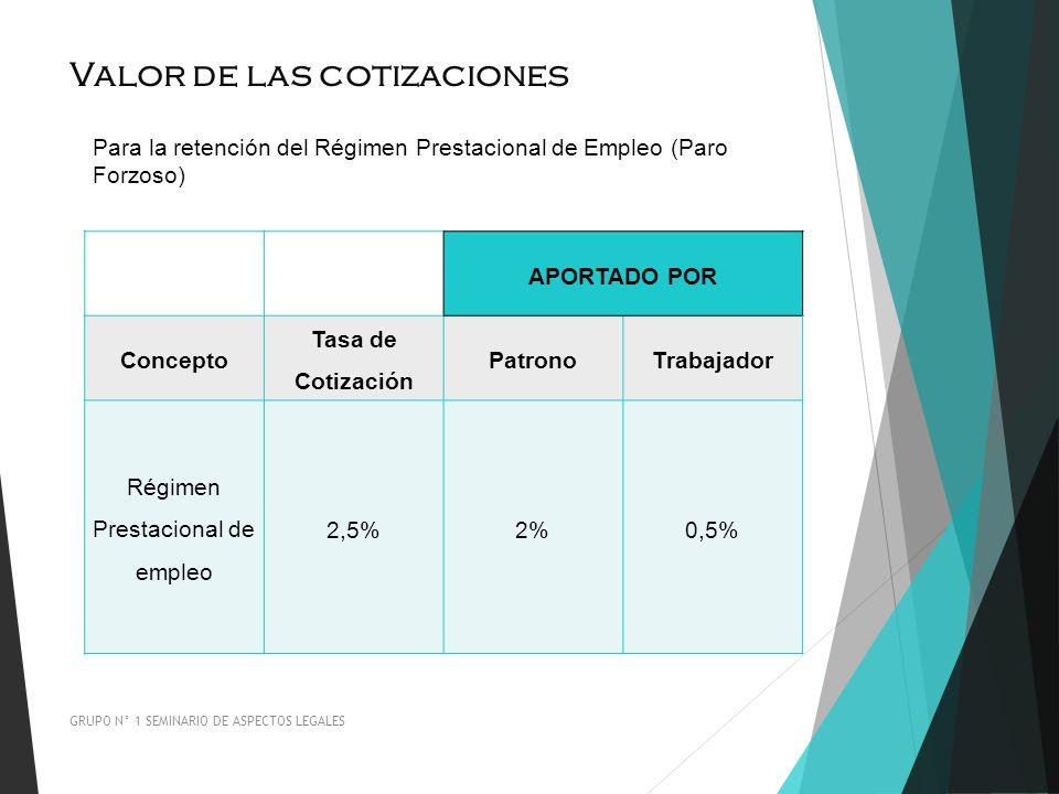 Valor de las cotizaciones GRUPO N° 1 SEMINARIO DE ASPECTOS LEGALES Para la retención del Régimen Prestacional de Empleo (Paro Forzoso) APORTADO POR Co