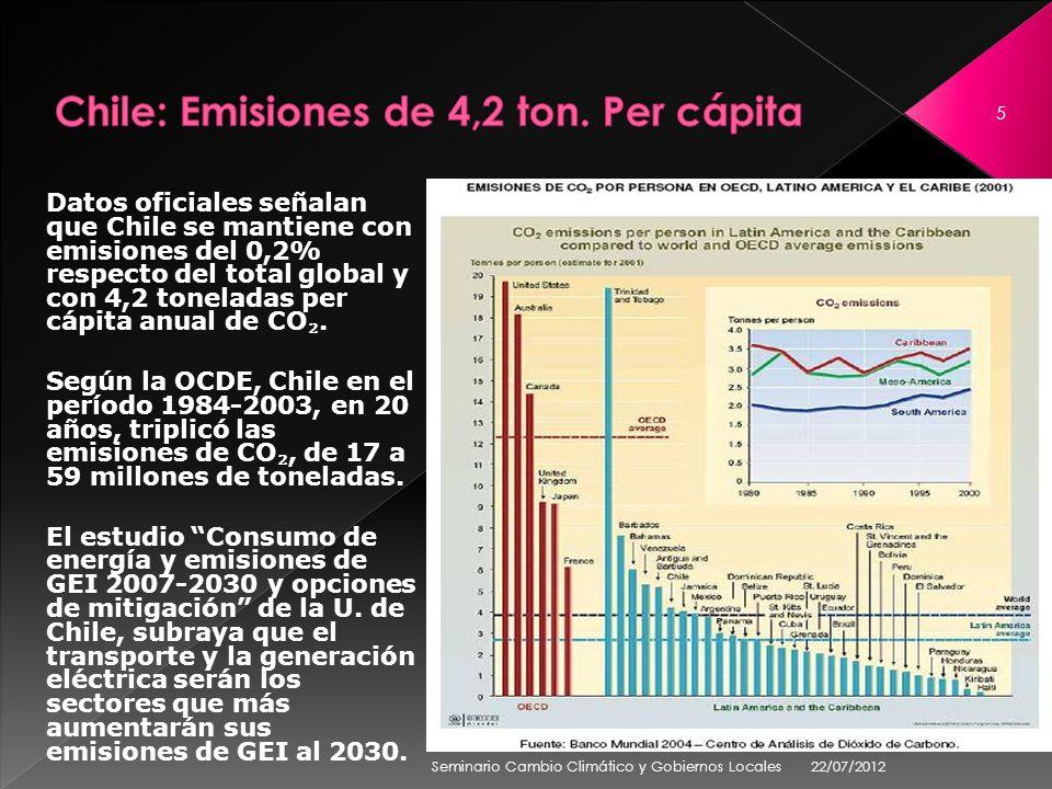 Datos oficiales señalan que Chile se mantiene con emisiones del 0,2% respecto del total global y con 4,2 toneladas per cápita anual de CO. Según la OC