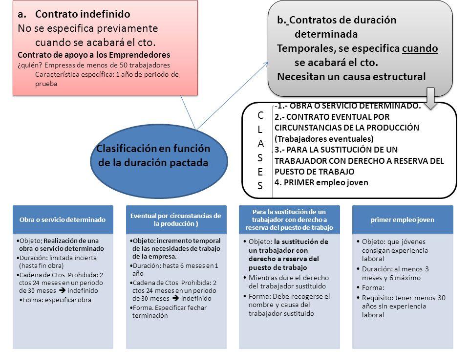 Clasificación en función de la duración pactada a.Contrato indefinido No se especifica previamente cuando se acabará el cto. Contrato de apoyo a los E