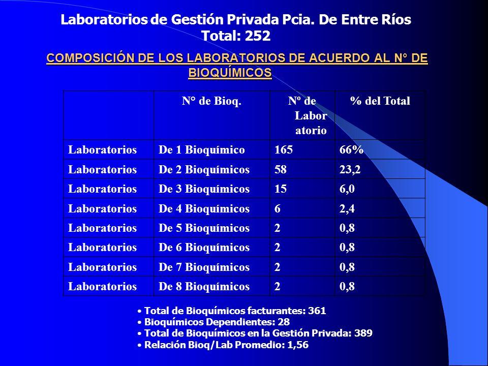 COMPOSICIÓN DE LOS LABORATORIOS DE ACUERDO AL N° DE BIOQUÍMICOS Laboratorios de Gestión Privada Pcia.