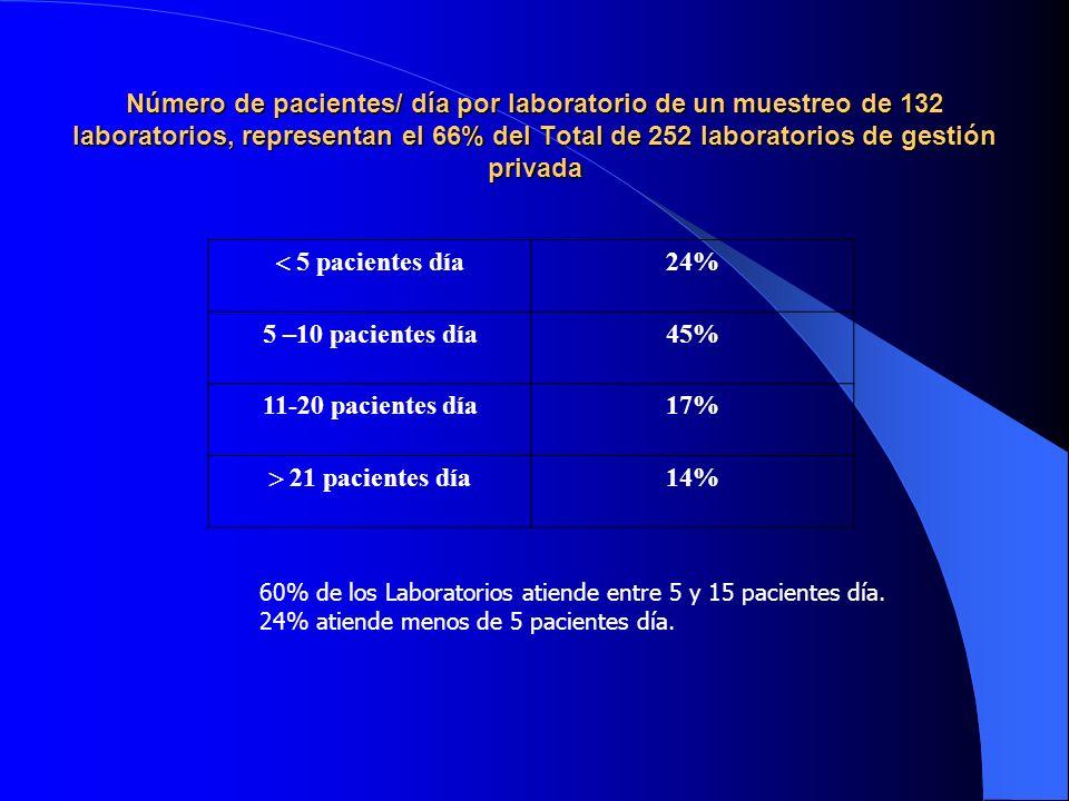 Número de pacientes/ día por laboratorio de un muestreo de 132 laboratorios, representan el 66% del Total de 252 laboratorios de gestión privada 5 pacientes día 24% 5 –10 pacientes día45% 11-20 pacientes día17% 21 pacientes día 14% 60% de los Laboratorios atiende entre 5 y 15 pacientes día.