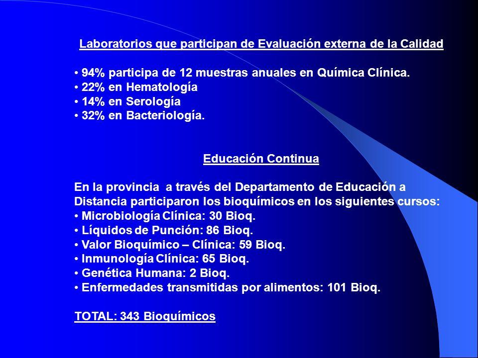 Laboratorios que participan de Evaluación externa de la Calidad 94% participa de 12 muestras anuales en Química Clínica.