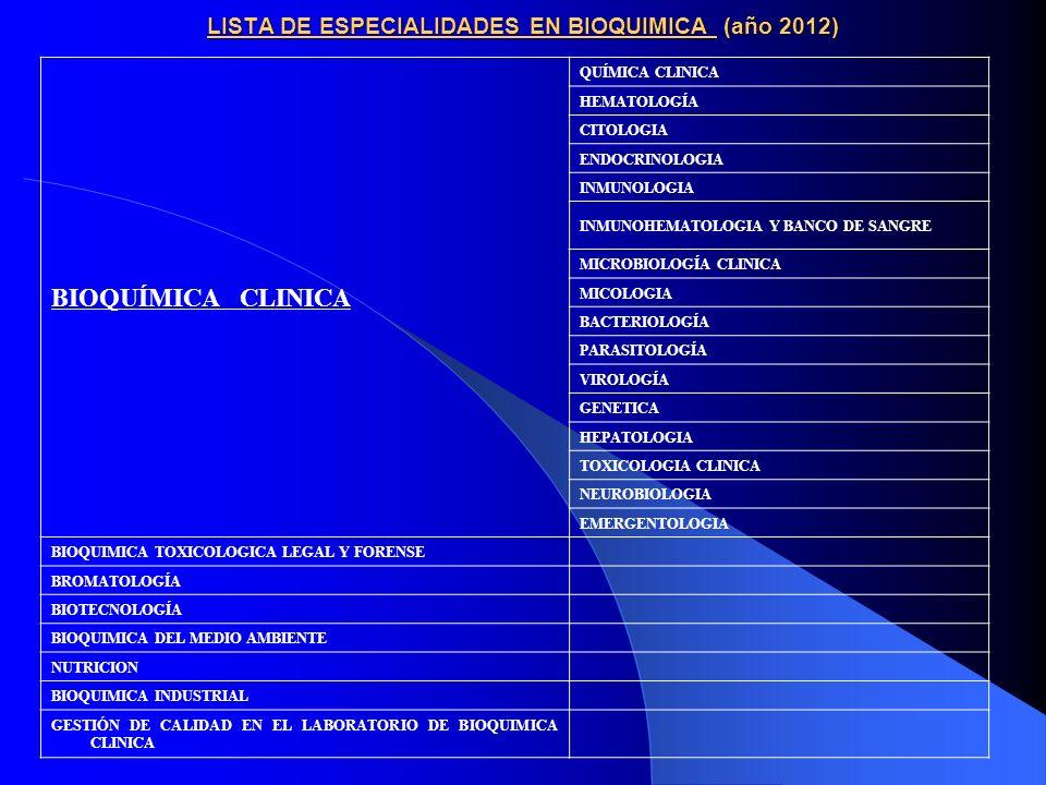 LISTA DE ESPECIALIDADES EN BIOQUIMICA (año 2012) BIOQUÍMICA CLINICA QUÍMICA CLINICA HEMATOLOGÍA CITOLOGIA ENDOCRINOLOGIA INMUNOLOGIA INMUNOHEMATOLOGIA Y BANCO DE SANGRE MICROBIOLOGÍA CLINICA MICOLOGIA BACTERIOLOGÍA PARASITOLOGÍA VIROLOGÍA GENETICA HEPATOLOGIA TOXICOLOGIA CLINICA NEUROBIOLOGIA EMERGENTOLOGIA BIOQUIMICA TOXICOLOGICA LEGAL Y FORENSE BROMATOLOGÍA BIOTECNOLOGÍA BIOQUIMICA DEL MEDIO AMBIENTE NUTRICION BIOQUIMICA INDUSTRIAL GESTIÓN DE CALIDAD EN EL LABORATORIO DE BIOQUIMICA CLINICA