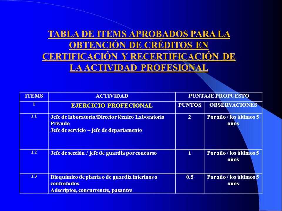 TABLA DE ITEMS APROBADOS PARA LA OBTENCIÓN DE CRÉDITOS EN CERTIFICACIÓN Y RECERTIFICACIÓN DE LA ACTIVIDAD PROFESIONAL ITEMSACTIVIDADPUNTAJE PROPUESTO 1 EJERCICIO PROFECIONAL PUNTOSOBSERVACIONES 1.1 Jefe de laboratorio/Director técnico Laboratorio Privado Jefe de servicio – jefe de departamento 2Por año / los últimos 5 años 1.2 Jefe de sección / jefe de guardia por concurso1Por año / los últimos 5 años 1.3 Bioquímico de planta o de guardia interinos o contratados Adscriptos, concurrentes, pasantes 0.5Por año / los últimos 5 años