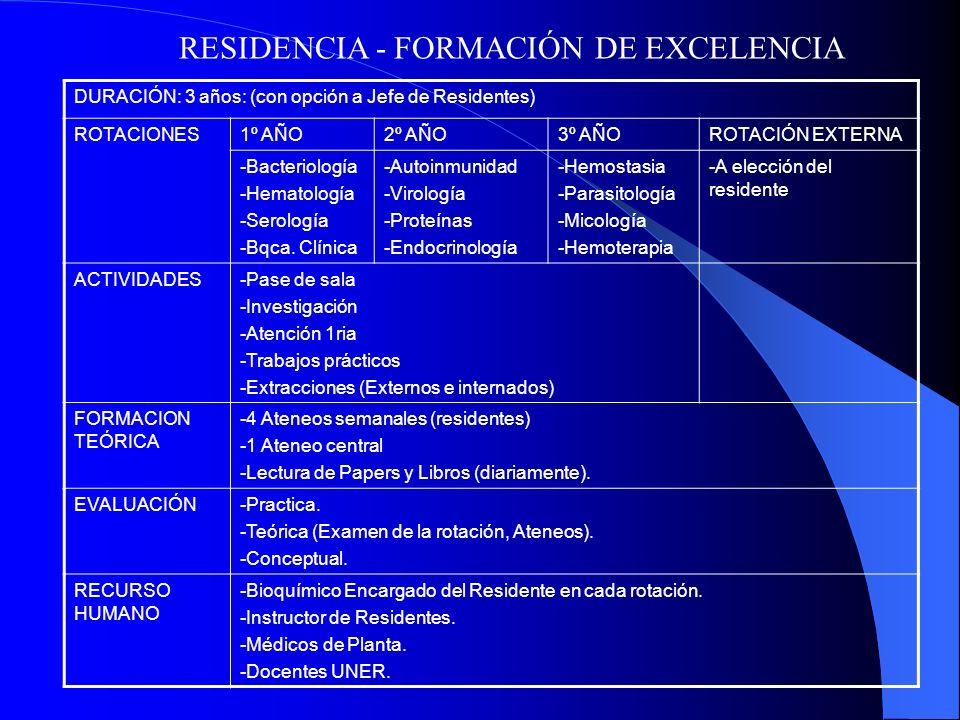 DURACIÓN: 3 años: (con opción a Jefe de Residentes) ROTACIONES1º AÑO2º AÑO3º AÑOROTACIÓN EXTERNA -Bacteriología -Hematología -Serología -Bqca.