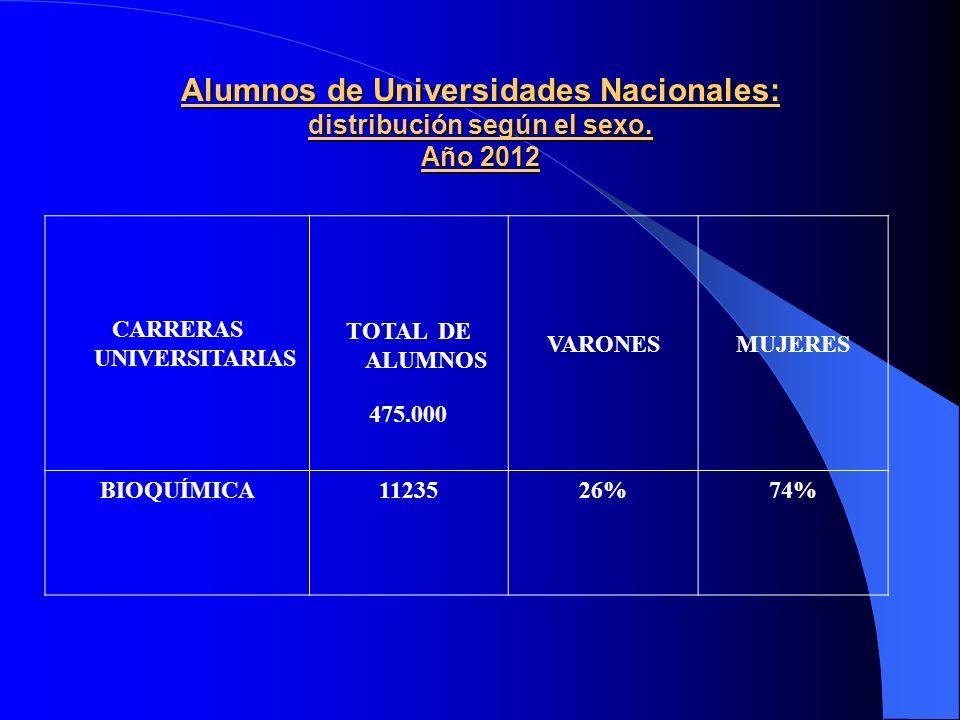 Alumnos de Universidades Nacionales: distribución según el sexo.