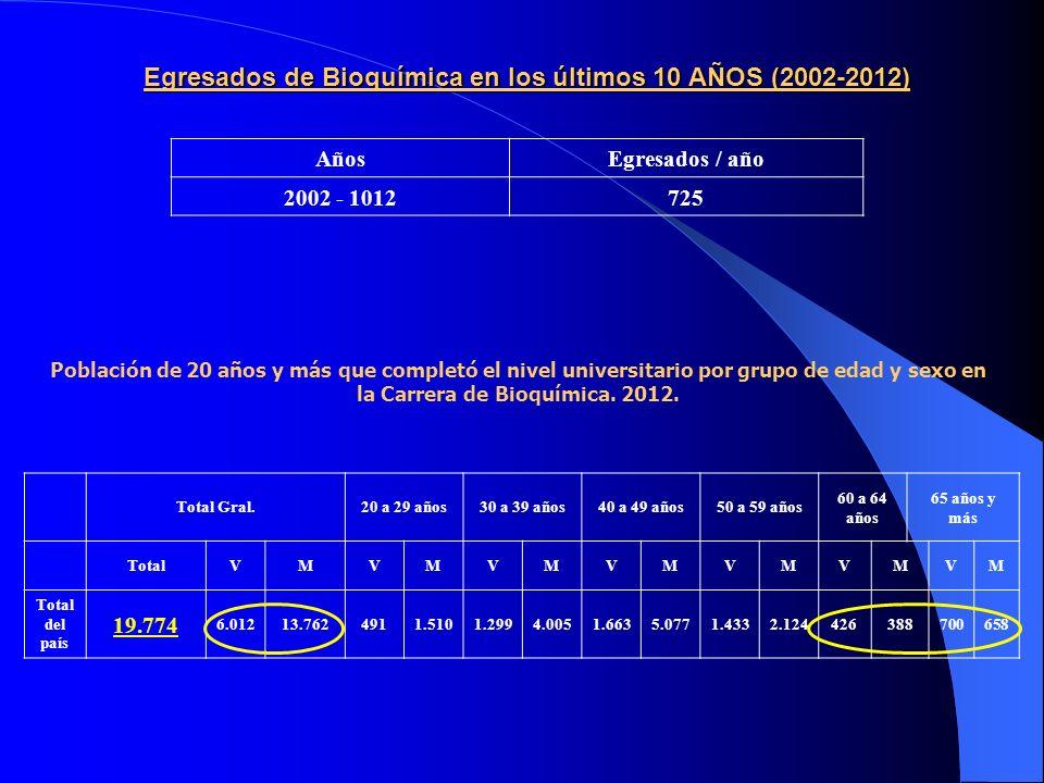 Egresados de Bioquímica en los últimos 10 AÑOS (2002-2012) AñosEgresados / año 2002 - 1012725 Población de 20 años y más que completó el nivel universitario por grupo de edad y sexo en la Carrera de Bioquímica.
