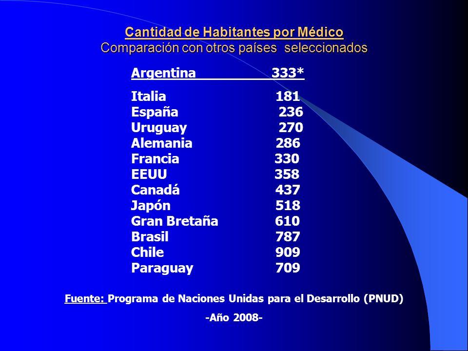 DISTRIBUCIÓN DE BIOQUÍMICOS EN LA ARGENTINA ProvinciaBioq.