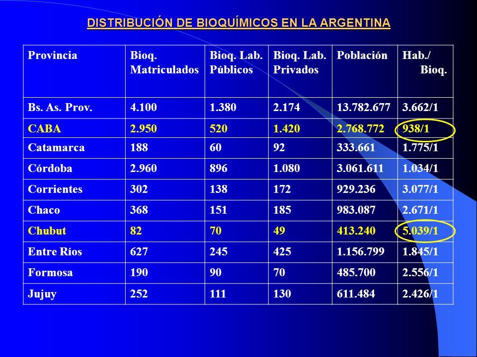 ProvinciaBioq.Matriculados Bioq. Lab. Públicos Bioq.