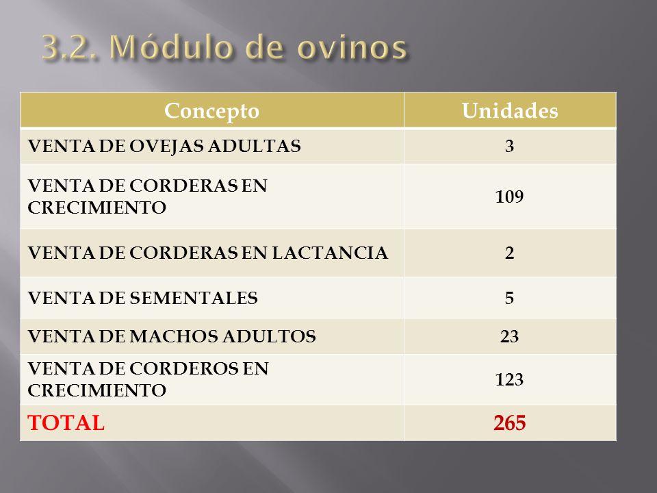 ConceptoUnidades VENTA DE OVEJAS ADULTAS3 VENTA DE CORDERAS EN CRECIMIENTO 109 VENTA DE CORDERAS EN LACTANCIA2 VENTA DE SEMENTALES5 VENTA DE MACHOS AD
