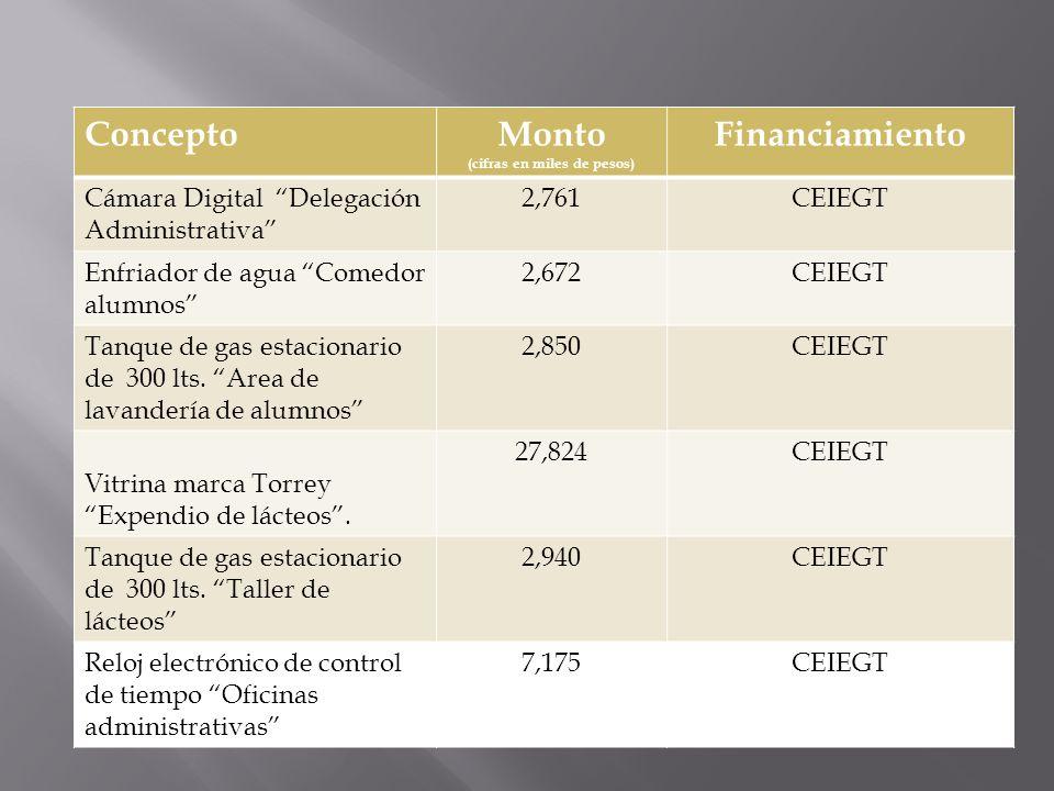 ConceptoMonto (cifras en miles de pesos) Financiamiento Cámara Digital Delegación Administrativa 2,761CEIEGT Enfriador de agua Comedor alumnos 2,672CE