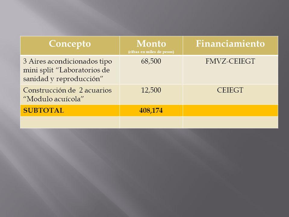 ConceptoMonto (cifras en miles de pesos) Financiamiento 3 Aires acondicionados tipo mini split Laboratorios de sanidad y reproducción 68,500FMVZ-CEIEG