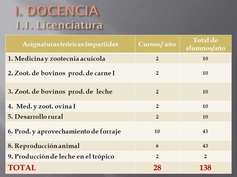 Asignaturas prácticas impartidasCursos / año Total de alumnos/año 1.