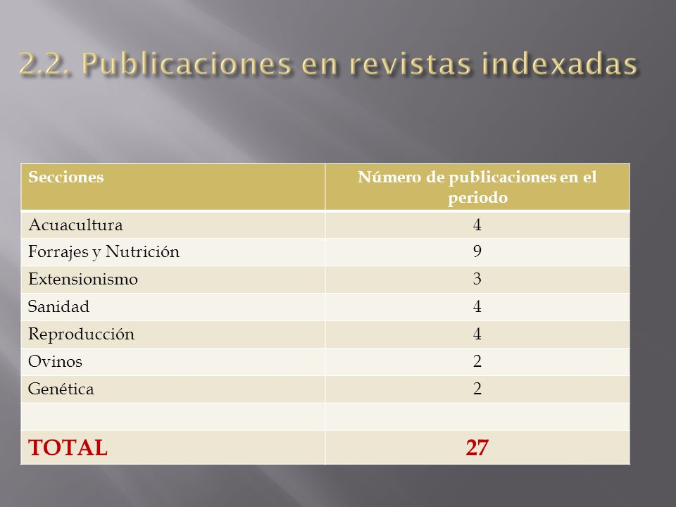 SeccionesNúmero de publicaciones en el periodo Acuacultura4 Forrajes y Nutrición9 Extensionismo3 Sanidad4 Reproducción4 Ovinos2 Genética2 TOTAL27