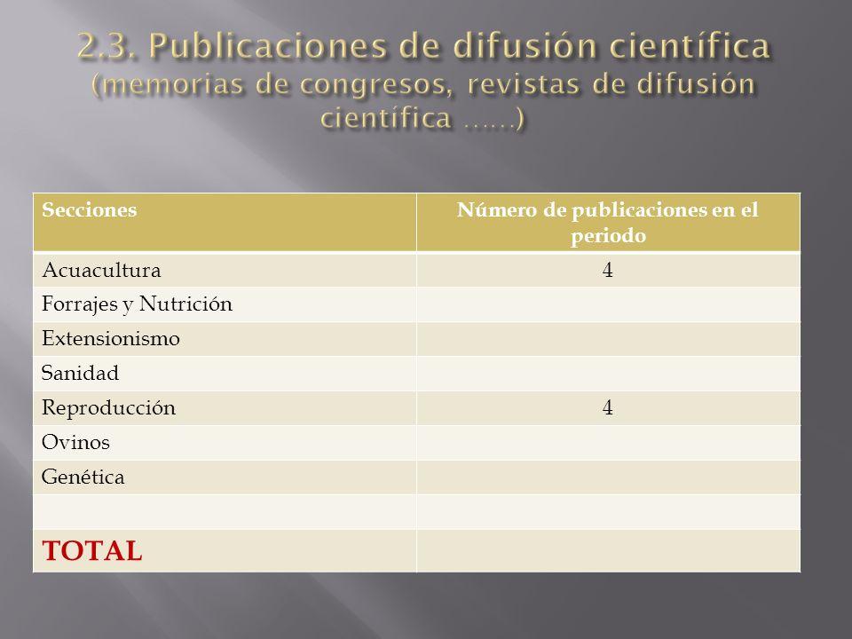 SeccionesNúmero de publicaciones en el periodo Acuacultura4 Forrajes y Nutrición Extensionismo Sanidad Reproducción4 Ovinos Genética TOTAL