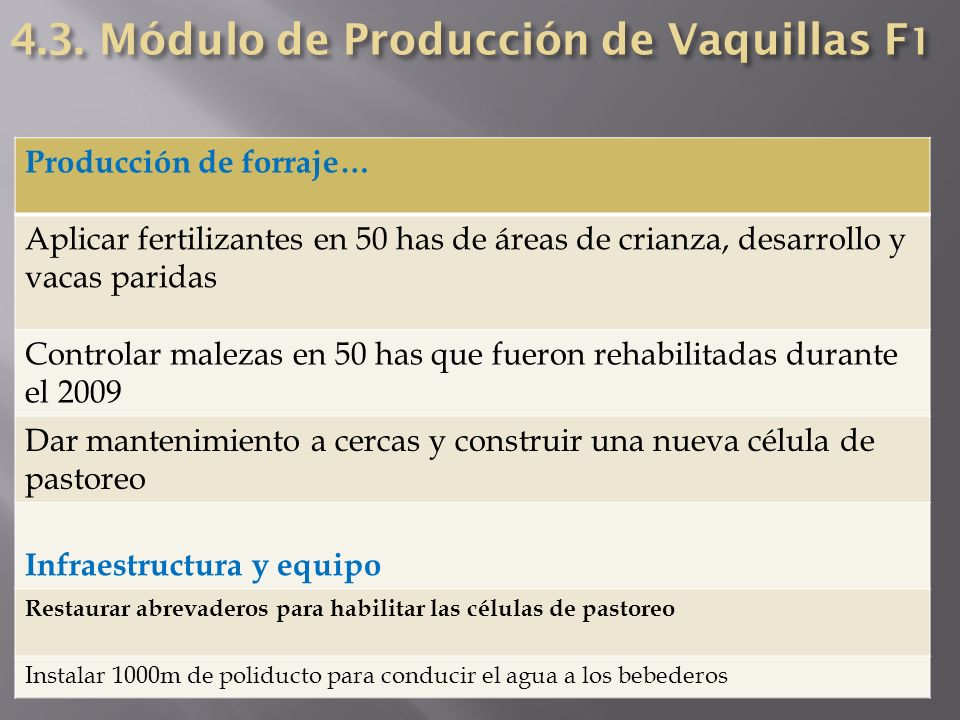 Producción de forraje… Aplicar fertilizantes en 50 has de áreas de crianza, desarrollo y vacas paridas Controlar malezas en 50 has que fueron rehabili