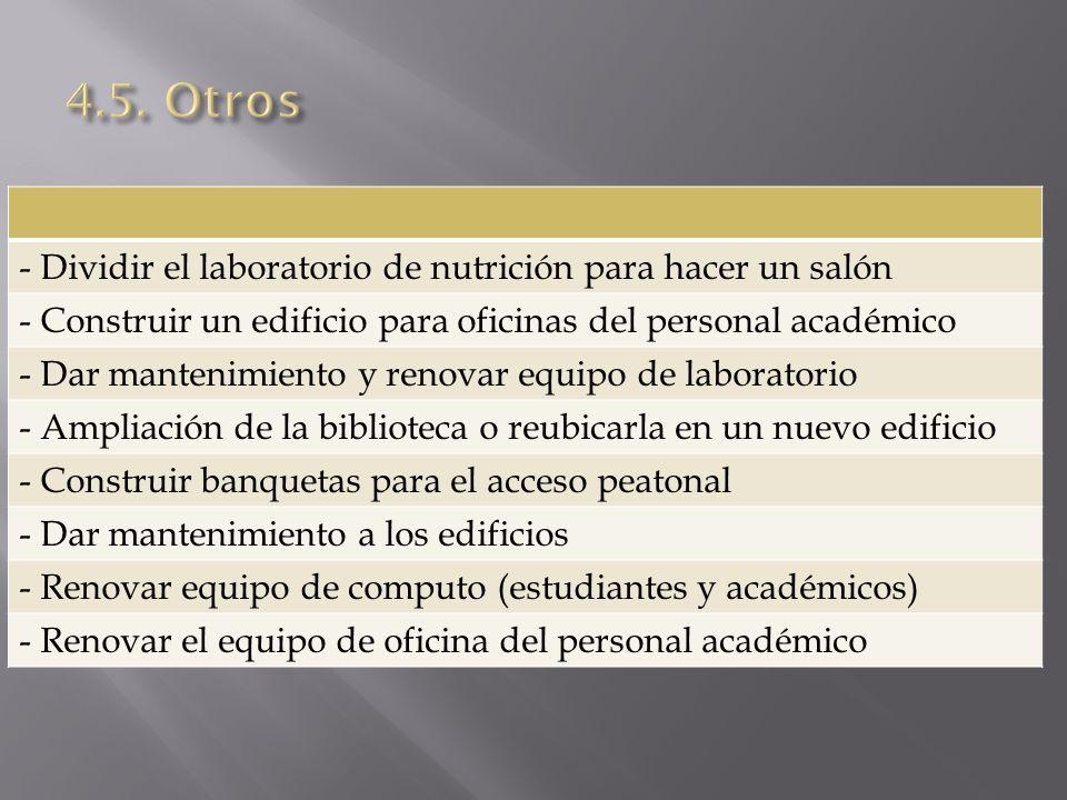 - Dividir el laboratorio de nutrición para hacer un salón - Construir un edificio para oficinas del personal académico - Dar mantenimiento y renovar e
