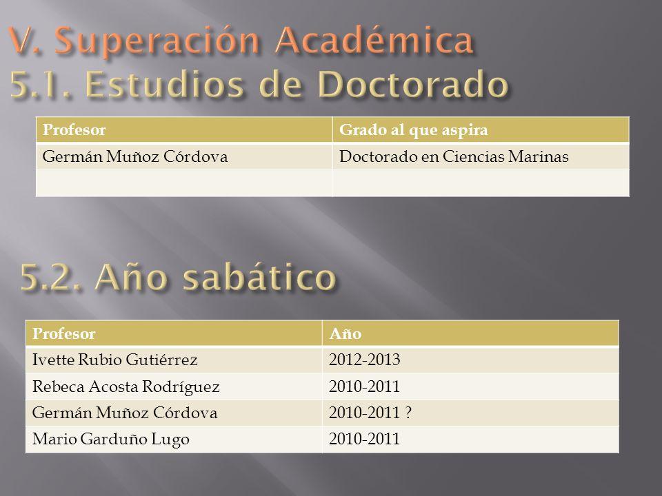 ProfesorGrado al que aspira Germán Muñoz CórdovaDoctorado en Ciencias Marinas ProfesorAño Ivette Rubio Gutiérrez2012-2013 Rebeca Acosta Rodríguez2010-