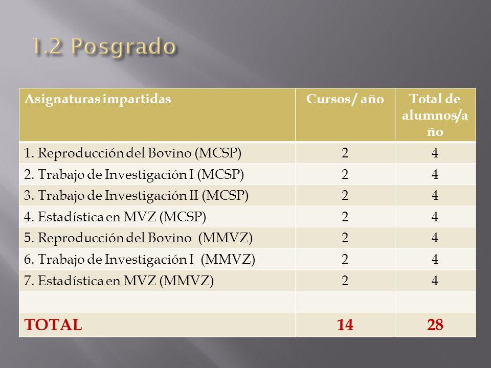 Asignaturas impartidasCursos / añoTotal de alumnos/a ño 1. Reproducción del Bovino (MCSP)24 2. Trabajo de Investigación I (MCSP)24 3. Trabajo de Inves