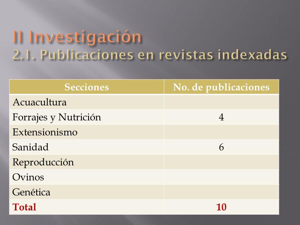 SeccionesNo. de publicaciones Acuacultura Forrajes y Nutrición4 Extensionismo Sanidad6 Reproducción Ovinos Genética Total10