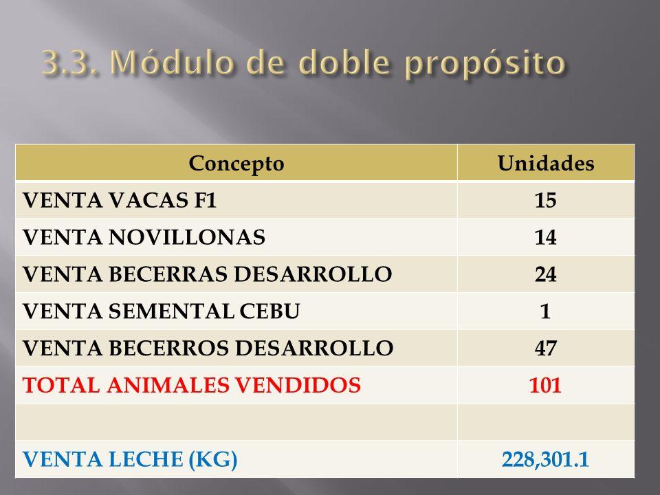 ConceptoUnidades VENTA DE VACAS CEBU21 VENTA DE VAQUILLAS F130 TRASLADO AL MPBDP10 VENTA BECERROS AL DESTETE26 TOTAL ANIMALES VENDIDOS87 INGRESO NOVILLONAS CEBU23