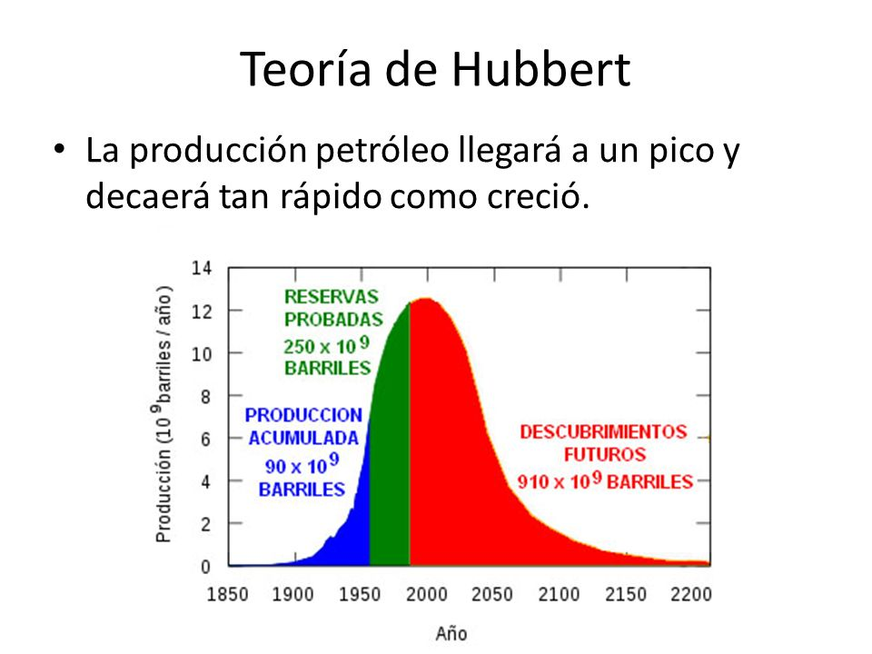 Teoría de Hubbert Estos datos dependen de: – Posibles descubrimiento – Aumento de eficiencia – Extracción profunda – Explotación de formas no convencionales.