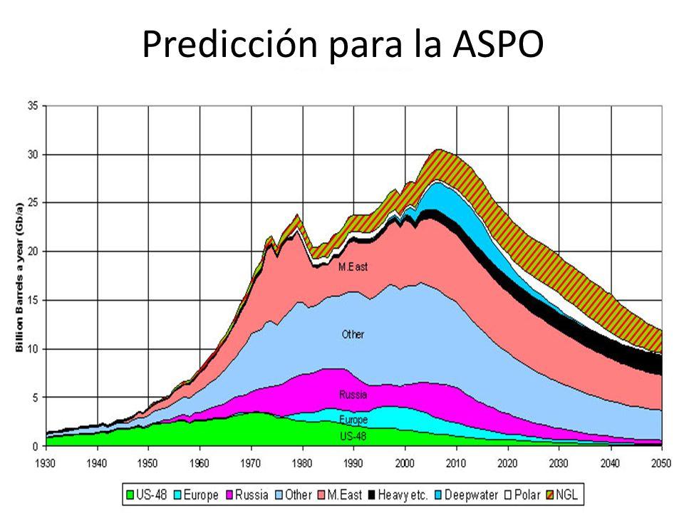 Predicción para la ASPO