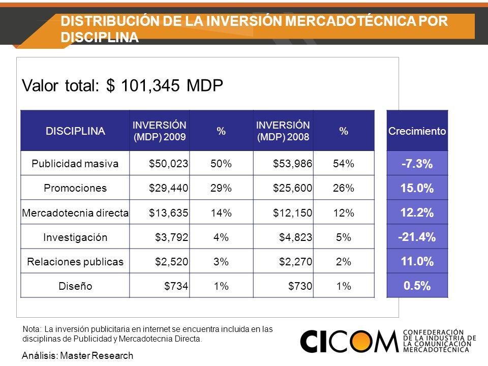 DISTRIBUCIÓN DE LA INVERSIÓN MERCADOTÉCNICA POR DISCIPLINA Valor total: $ 101,345 MDP Análisis: Master Research DISCIPLINA INVERSIÓN (MDP) 2009 % INVERSIÓN (MDP) 2008 %Crecimiento Publicidad masiva $50,02350% $53,98654% -7.3% Promociones $29,44029% $25,60026% 15.0% Mercadotecnia directa $13,63514% $12,15012% 12.2% Investigación $3,7924% $4,8235% -21.4% Relaciones publicas $2,5203% $2,2702% 11.0% Diseño $7341% $7301% 0.5% Nota: La inversión publicitaria en internet se encuentra incluida en las disciplinas de Publicidad y Mercadotecnia Directa.