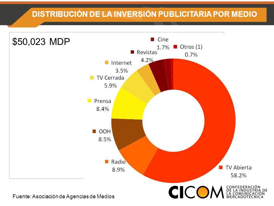 DISTRIBUCIÓN DE LA INVERSIÓN PUBLICITARIA POR MEDIO $50,023 MDP 2009 Fuente: Asociación de Agencias de Medios