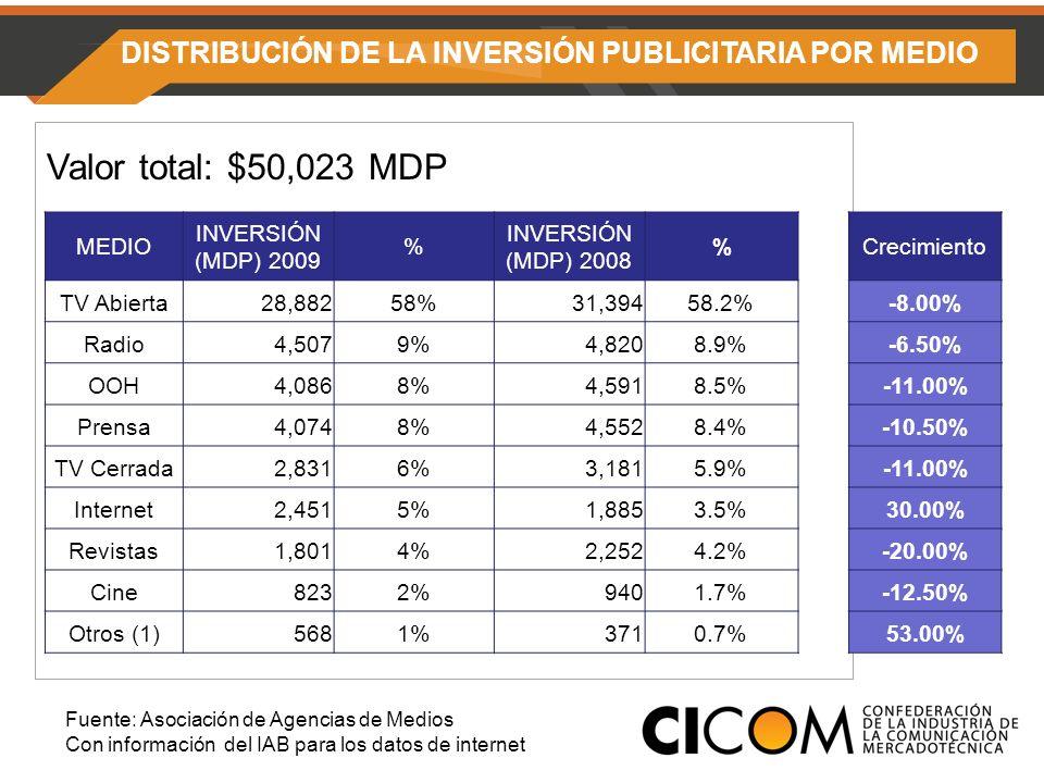 DISTRIBUCIÓN DE LA INVERSIÓN PUBLICITARIA POR MEDIO Valor total: $50,023 MDP Fuente: Asociación de Agencias de Medios Con información del IAB para los datos de internet MEDIO INVERSIÓN (MDP) 2009 % INVERSIÓN (MDP) 2008 %Crecimiento TV Abierta28,88258%31,39458.2%-8.00% Radio4,5079%4,8208.9%-6.50% OOH4,0868%4,5918.5%-11.00% Prensa4,0748%4,5528.4%-10.50% TV Cerrada2,8316%3,1815.9%-11.00% Internet2,4515%1,8853.5%30.00% Revistas1,8014%2,2524.2%-20.00% Cine8232%9401.7%-12.50% Otros (1)5681%3710.7%53.00%