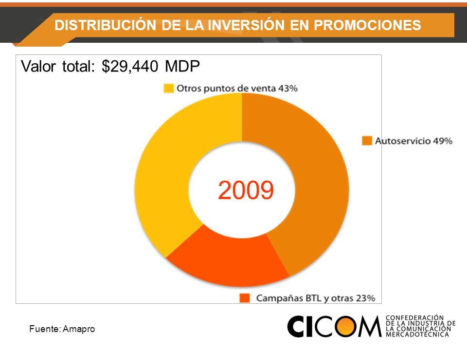 DISTRIBUCIÓN DE LA INVERSIÓN EN PROMOCIONES Valor total: $29,440 MDP 2009 Fuente: Amapro