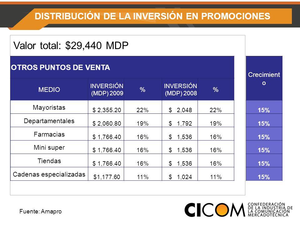 DISTRIBUCIÓN DE LA INVERSIÓN EN PROMOCIONES Valor total: $29,440 MDP Fuente: Amapro OTROS PUNTOS DE VENTA Crecimient o MEDIO INVERSIÓN (MDP) 2009 % INVERSIÓN (MDP) 2008 % Mayoristas $ 2,355.2022% $ 2,04822%15% Departamentales $ 2,060.8019% $ 1,79219%15% Farmacias $ 1,766.4016% $ 1,53616%15% Mini super $ 1,766.4016% $ 1,53616%15% Tiendas $ 1,766.4016% $ 1,53616%15% Cadenas especializadas $1,177.6011% $ 1,02411%15%