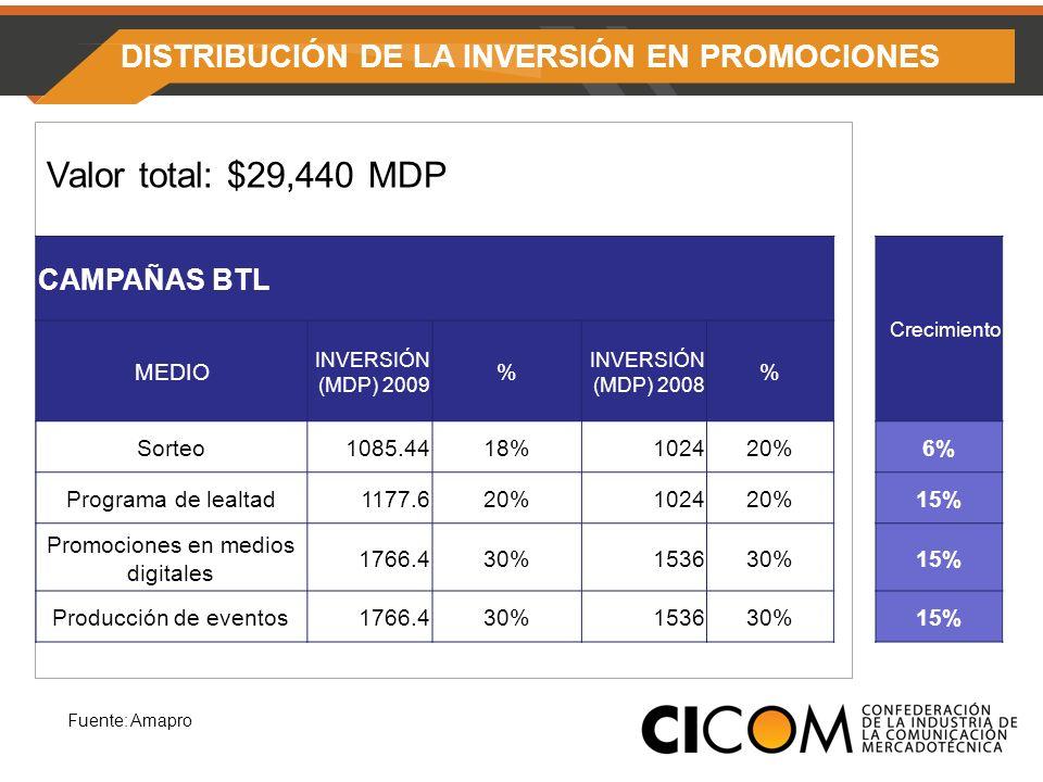 Fuente: Amapro CAMPAÑAS BTL Crecimiento MEDIO INVERSIÓN (MDP) 2009 % INVERSIÓN (MDP) 2008 % Sorteo1085.4418%102420%6% Programa de lealtad1177.620%102420%15% Promociones en medios digitales 1766.430%153630%15% Producción de eventos1766.430%153630%15% Valor total: $29,440 MDP DISTRIBUCIÓN DE LA INVERSIÓN EN PROMOCIONES