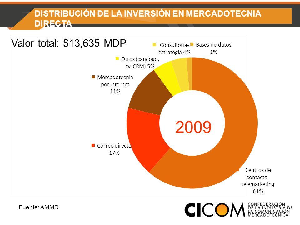 DISTRIBUCIÓN DE LA INVERSIÓN EN MERCADOTECNIA DIRECTA Valor total: $13,635 MDP 2009 Fuente: AMMD