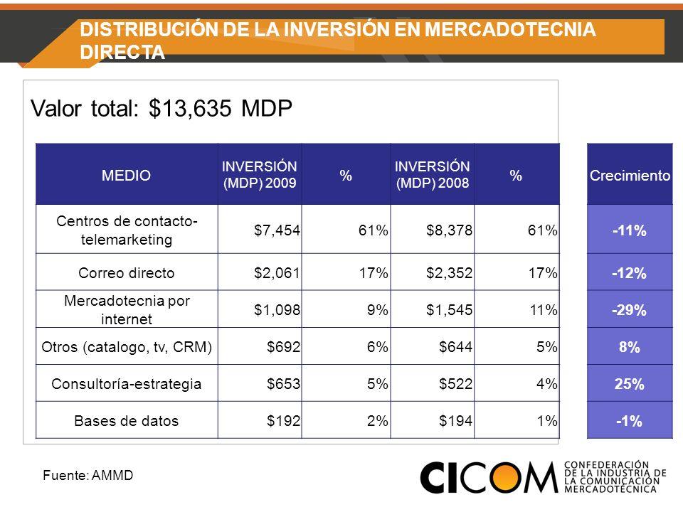 DISTRIBUCIÓN DE LA INVERSIÓN EN MERCADOTECNIA DIRECTA Valor total: $13,635 MDP Fuente: AMMD MEDIO INVERSIÓN (MDP) 2009 % INVERSIÓN (MDP) 2008 %Crecimiento Centros de contacto- telemarketing $7,45461% $8,37861%-11% Correo directo $2,06117% $2,35217%-12% Mercadotecnia por internet $1,0989% $1,54511%-29% Otros (catalogo, tv, CRM) $6926% $6445%8% Consultoría-estrategia $6535% $5224%25% Bases de datos $1922% $1941%-1%