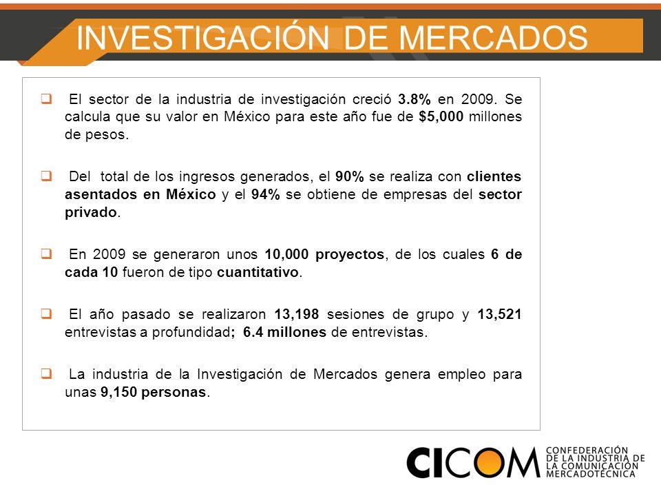 INVESTIGACIÓN DE MERCADOS El sector de la industria de investigación creció 3.8% en 2009.